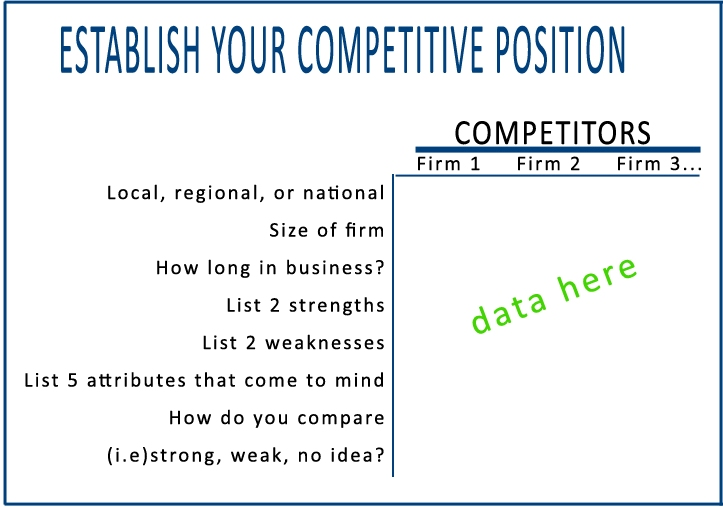 Brand Strategy: Establish Your Competitive Position