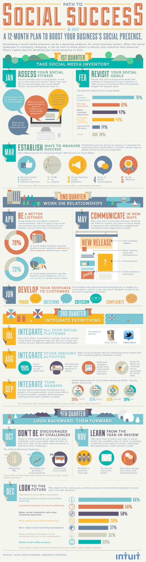 monthly social media plan infographic