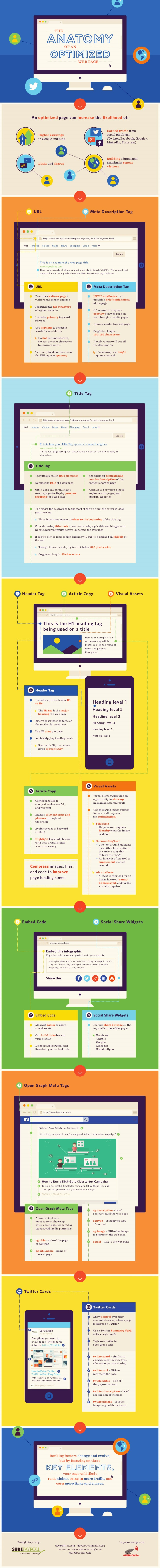 on-page-optimization-final-infographic-720x7034