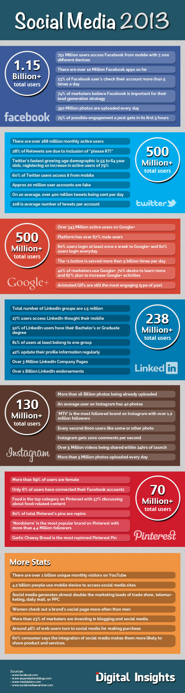 social media stats 2013 infographic