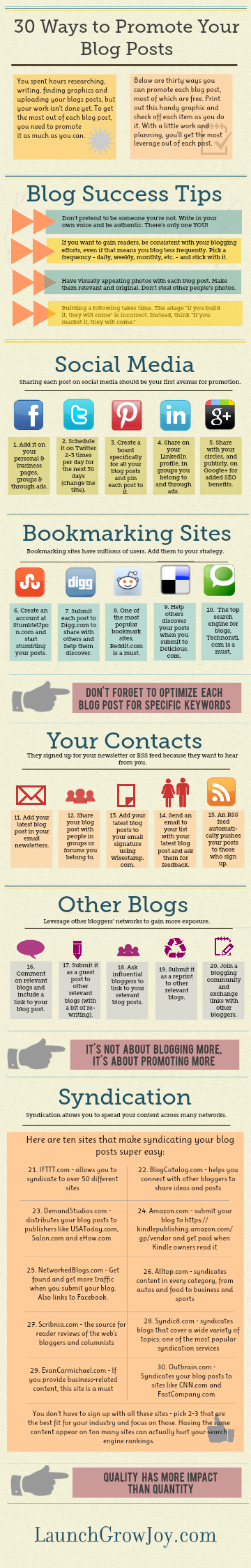30 ways to promote blog posts