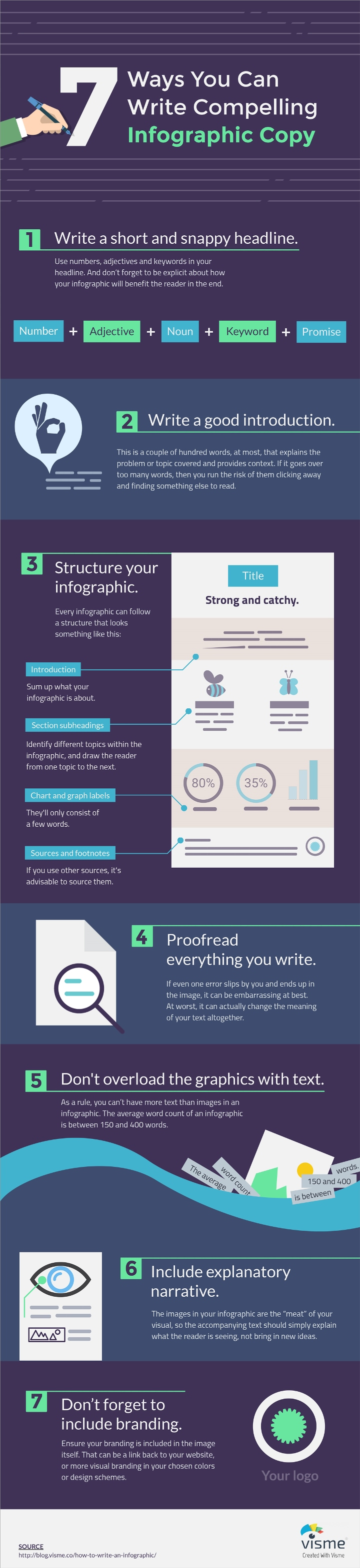 An Infographic on the 7 Steps to Writing Compelling Infographic Copy