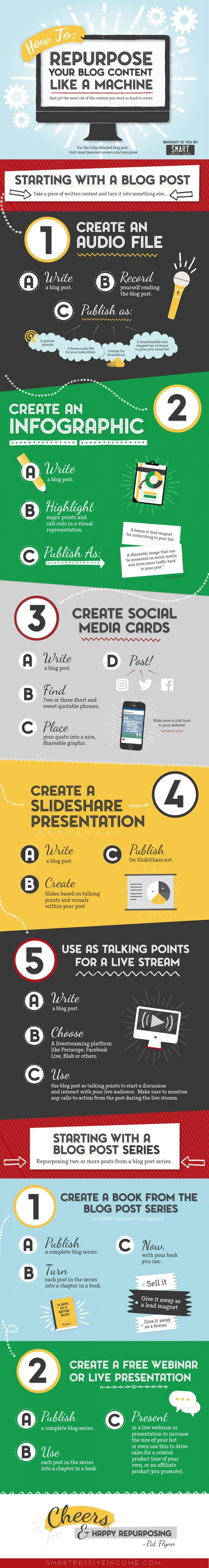 How to Repurpose Blog Content Like a Machine Infographic blogged at marketingsparkler.com