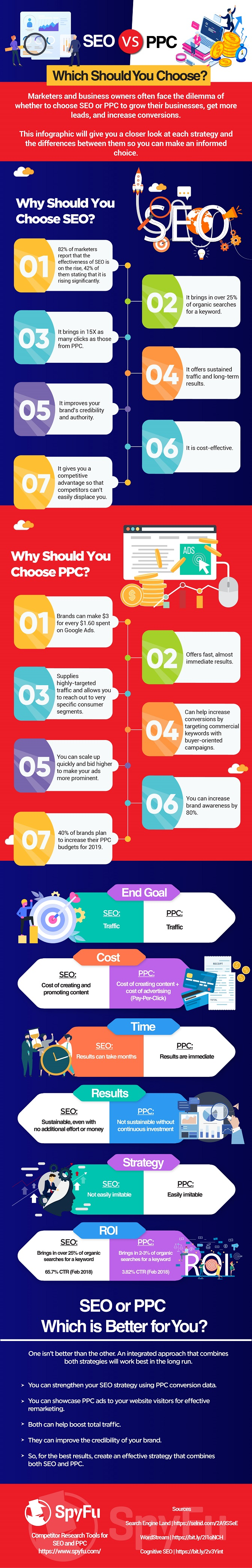 Infographic SEO vs PPC Which Should You Choose by SpyFu
