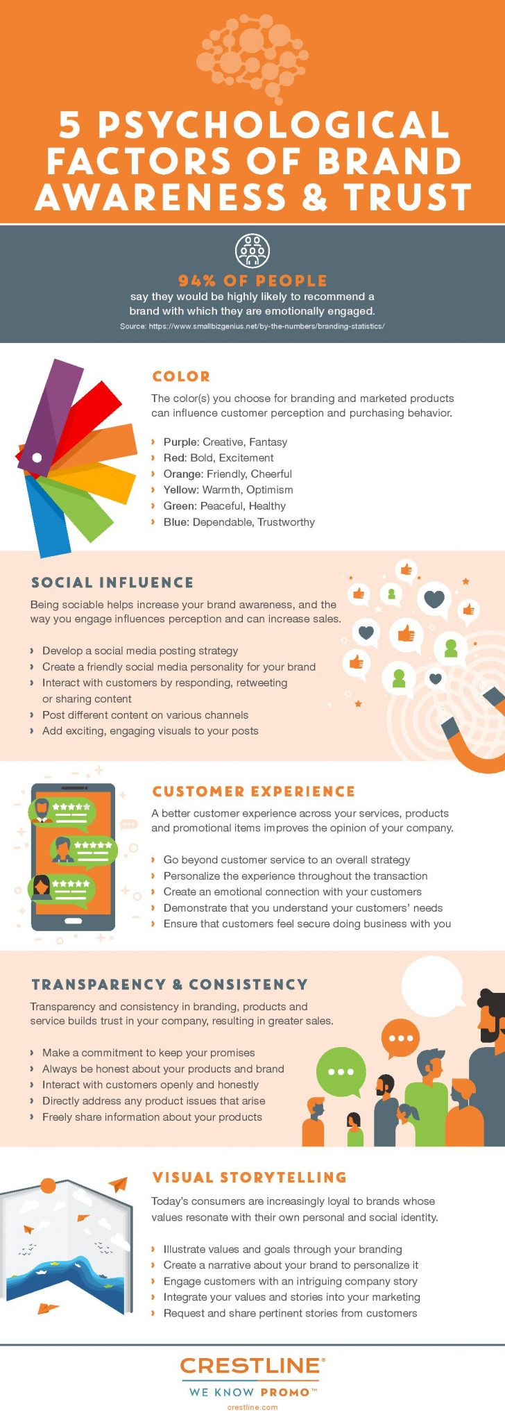 5 Psychological Factors of Brand Awareness and Trust Infographic by Crestline Infographic