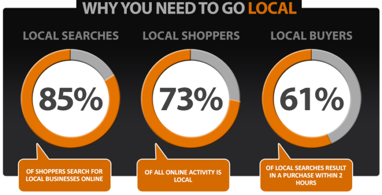 why-do-you-need-local-seo